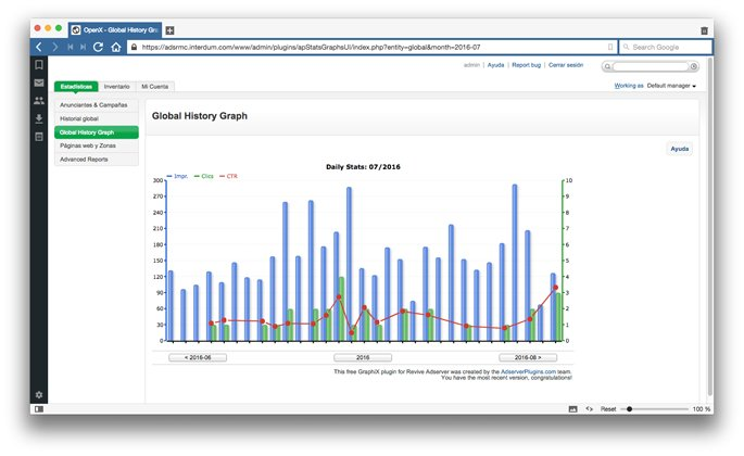 Estadísticas gráficas de evolución publicitaria por intervalos de fecha